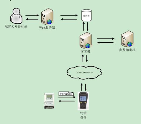 智能电表参数设置系统