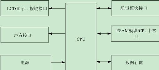 1 工作原理       充值终端不参加任何电表有关的数据计算,数据传输